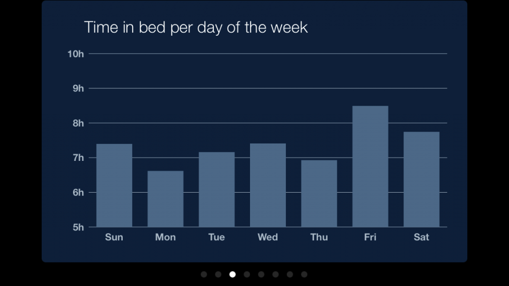 Time in Bed Graph