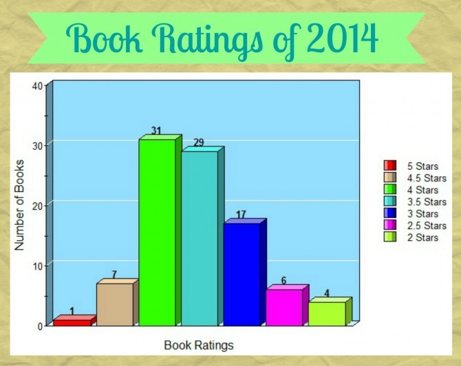 Book Ratings of 2014 Bar Graph