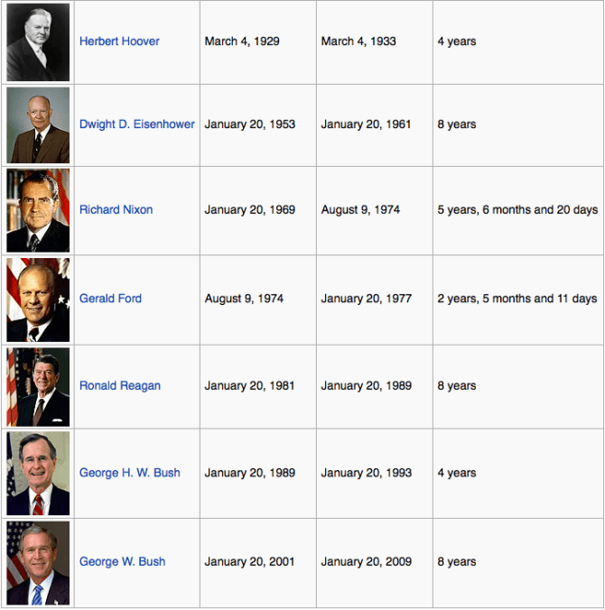 Republican Presidents from 1928 to the present.