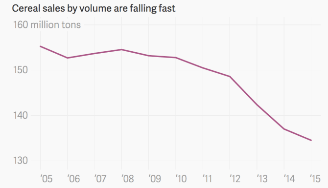 Decline in Cereal Sales