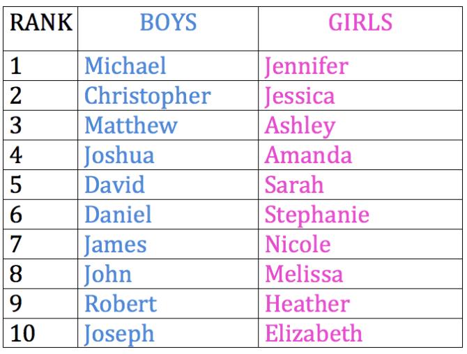 Top Baby Names in 1984