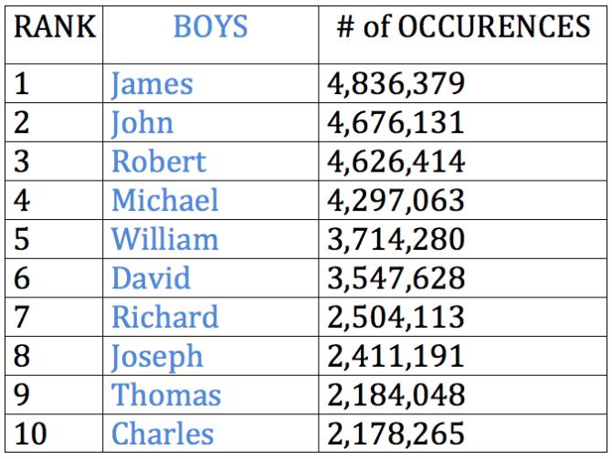 Top Boys Names 1916 2015